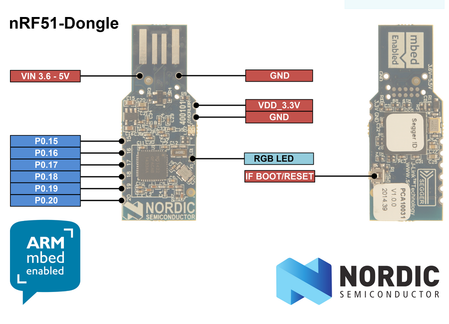 nRF51-Dongle Tutorial