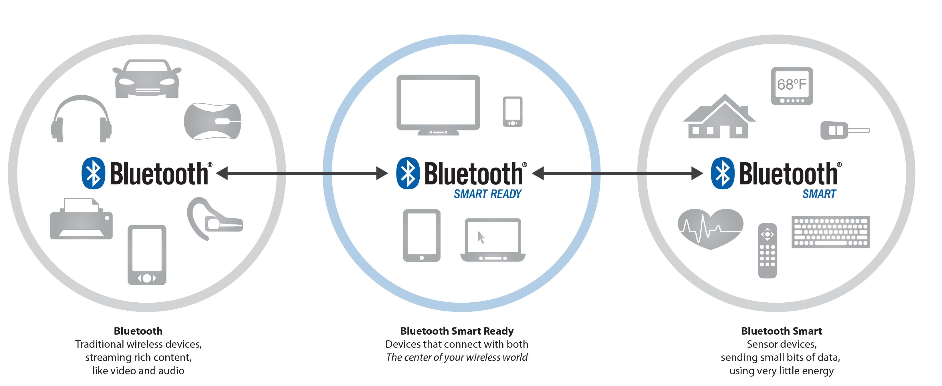 Bluetooth Types Comparision
